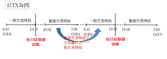 交易及部位歸屬以TX為例盤後交易時段(15:00~5:00)之交易屬於次一一般交易時段