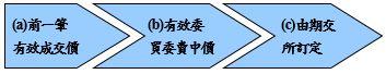 a前一筆有效成交價 b有效委買委賣中價 c由期交所訂定