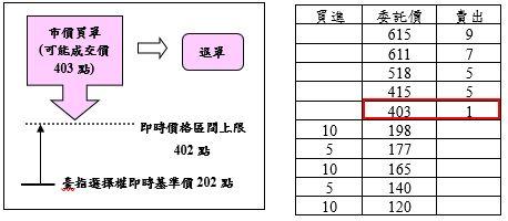臺指選擇權案例1之圖片說明
