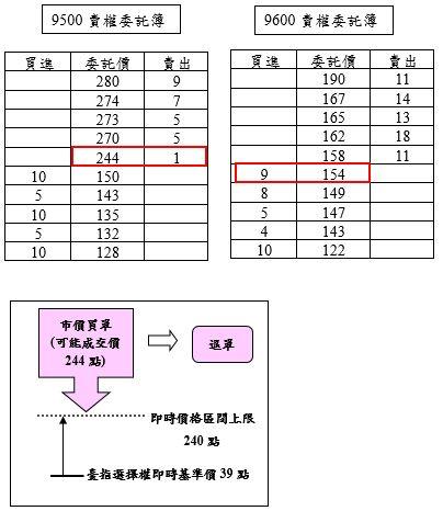 臺指選擇權案例2之圖片說明