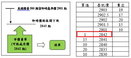 國外股價指數期貨案例2之圖片說明