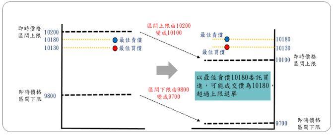 因區間上限由10200變成10100及區間下線由9800變成9700,落於間區外之圖示