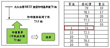 ETF期貨案例2之圖片說明