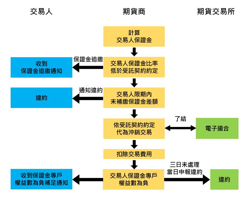 交易人違約之處理程,詳細說明請參考上方文字