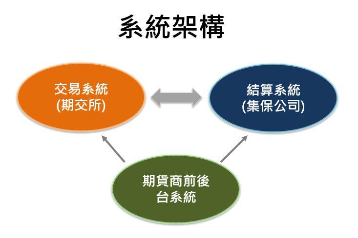 結算系統之系統架構含交易系統、結算系統、期貨商前後台系統
