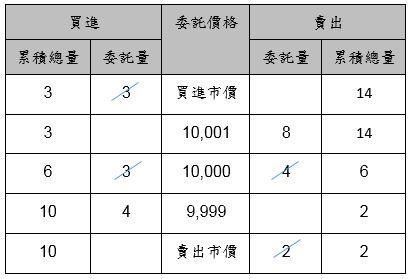 集合競價前之委託簿圖片