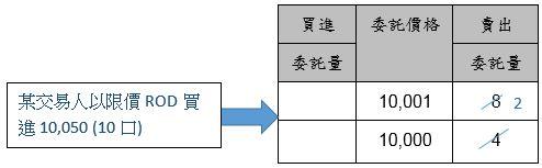 盤中臺指期貨2019年6月份契約委託簿圖片