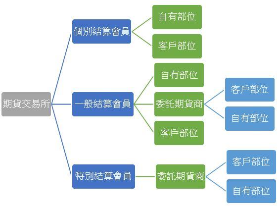 期交所對結算會員進行部位控管,結算會員對其所屬期貨商之持有部位進行管理;結算會員及期貨商應對其客戶持有部位狀況進行控管。