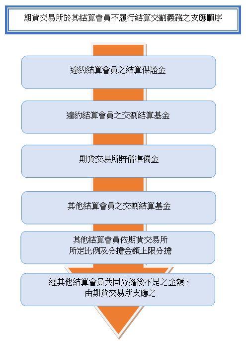 期貨交易所於其結算會員不履行結算交割義務之支應順序圖