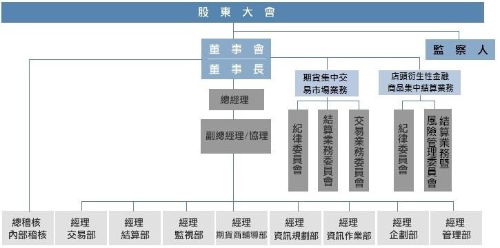 本公司組織結構詳見董事會、委會員與各部門