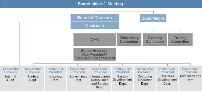 Organizational Chart:TAIFEX has Board of Directors, Committee,Internal Audit and Departments.