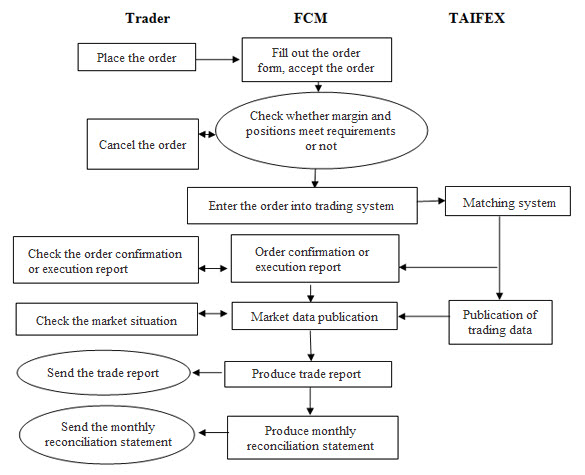 The Futures Transaction Process,for more information please refer to the content of this page(IV. The Futures Transaction Process)