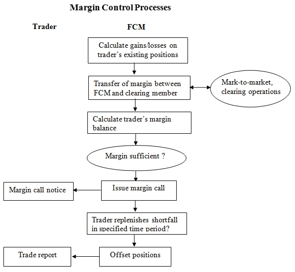 Flow chart image for Margin Control Processes, for more information please refer to the content of this page(V. Margin Controls and Calls)