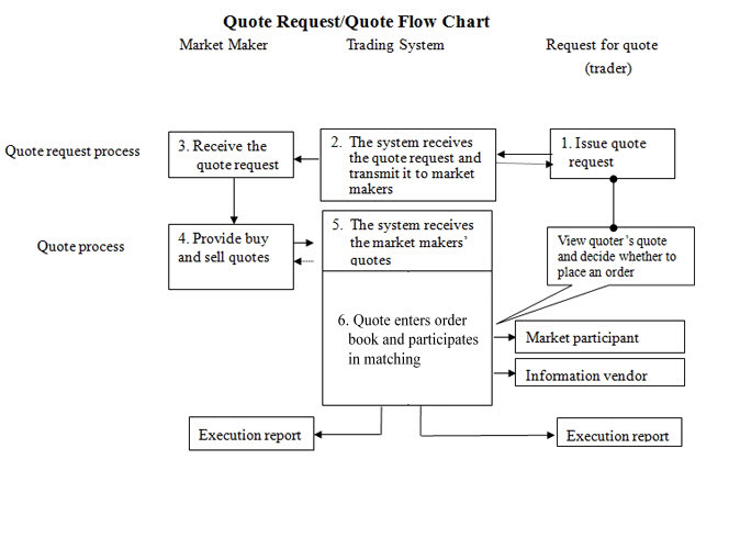 Quote Request/Quote Flow Chart