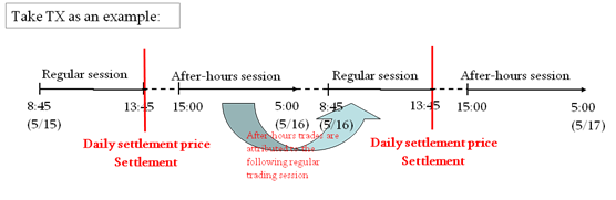 Take TX as an example:After hours trades((15:00~5:00) are Attributed the following regular trading session.