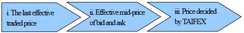 1:The last effective 2:Effective mid-price of bid and ask 3:Price decided by TAIFEX