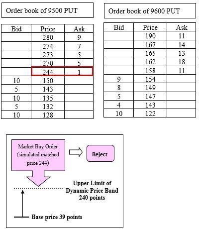 TAIEX Options Example2 image