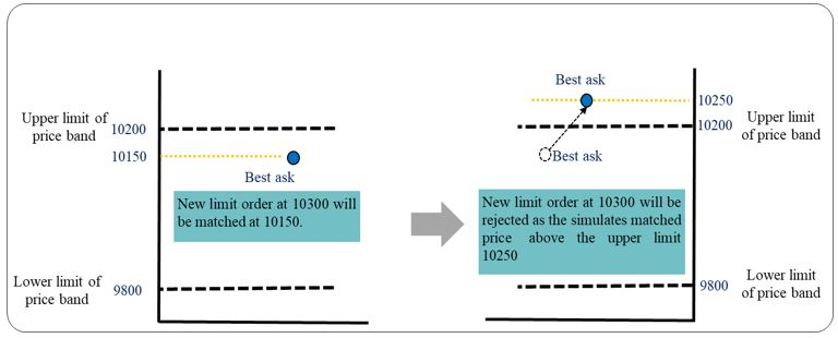 New limit order at 10300, But their results may differ in fast market.