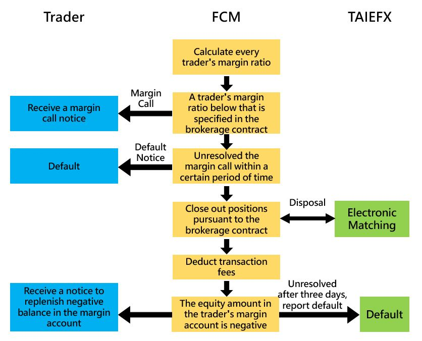 Flowchart for handling of a Default by a Trader,Relevant instructions are listed above.