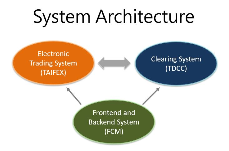 Clearing System conatins Electronic Trading System, Clearing System and Fronted and Backend System.