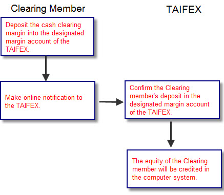 Clearing margin deposit flow chart, for more information please refer to the content of this page(Deposit method) .
