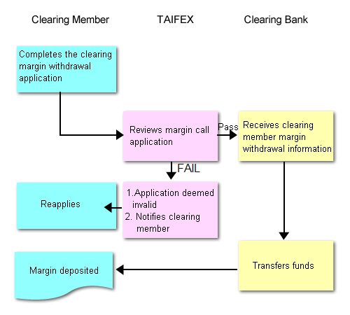 Clearing margin withdrawals flow chart,for more information please refer to the content of this page(How to Apply for a Withdrawal).