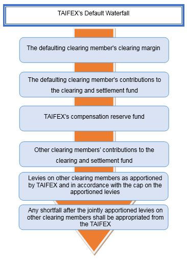 TAIFEX's Default Waterfall:The defaulting clearing member's clearing margin